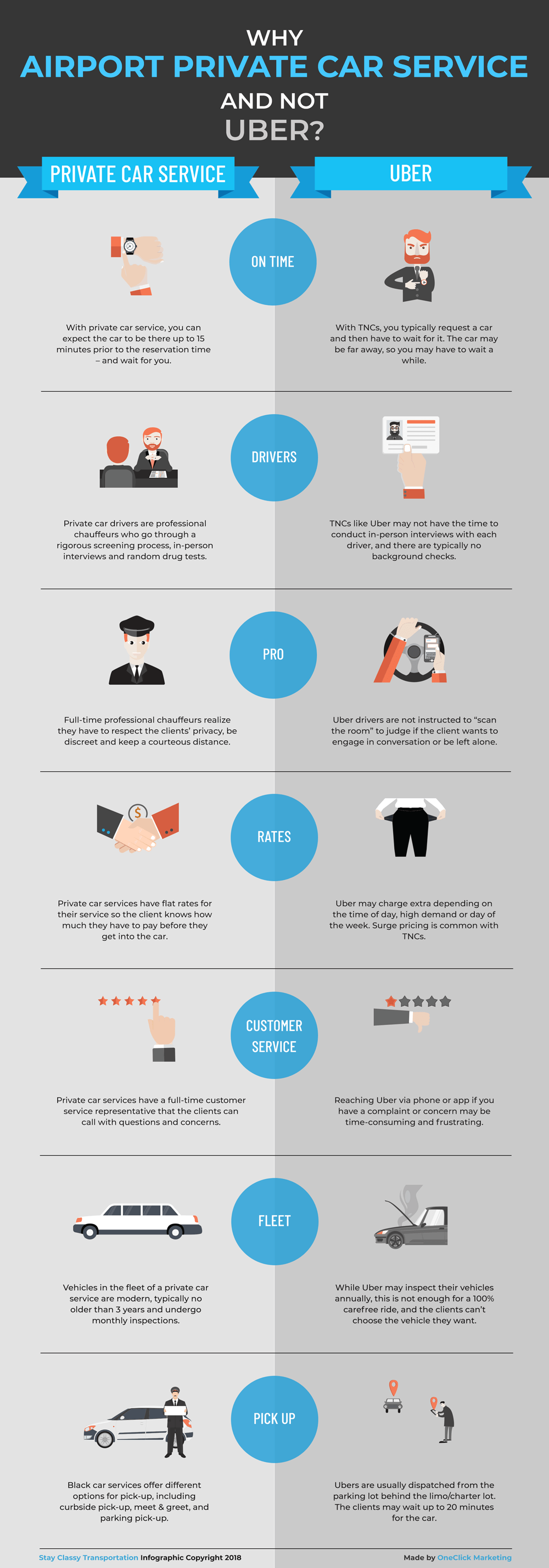 Why Private Car Service and not Uber? [Infographic] - Stay Classy